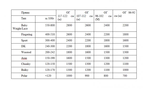 Таблица для расчета количества пряжи